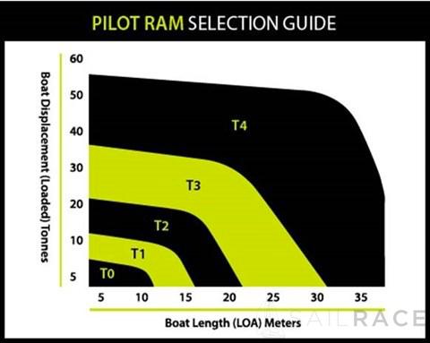 B&G Pilot RAM Selection Guide