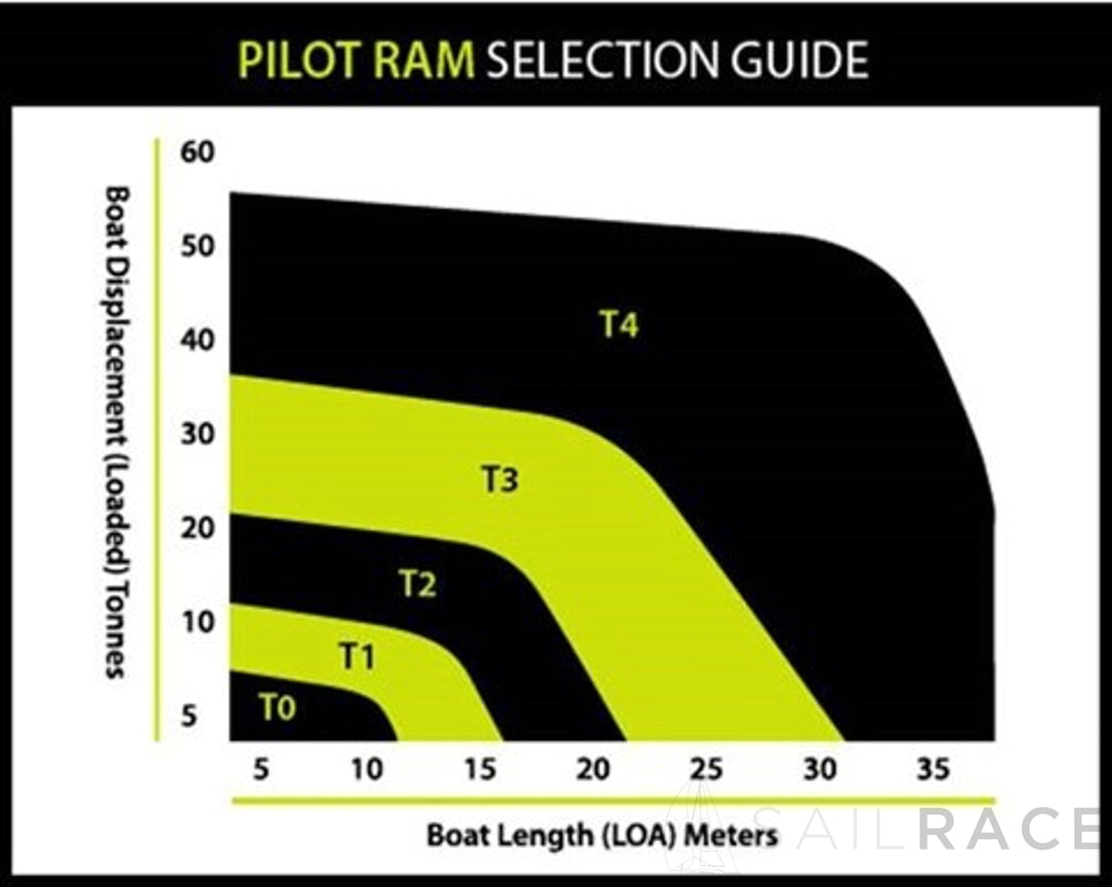 B&G Pilot RAM Selection Guide